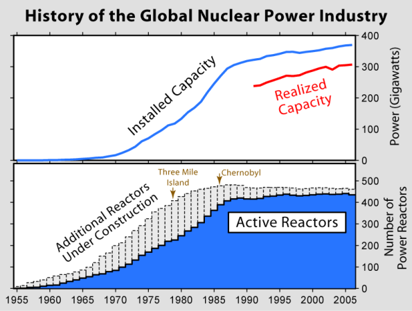 nuclear_power_history